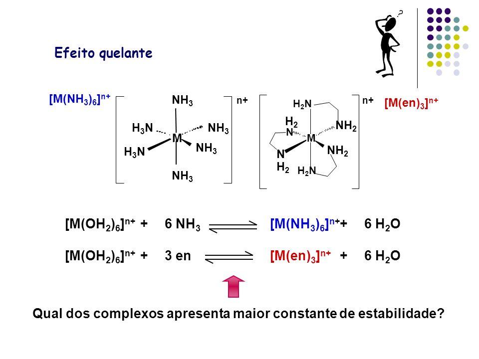 [M(OH2)6]n+ + 6 NH3 [M(NH3)6]n+ + 6 H2O